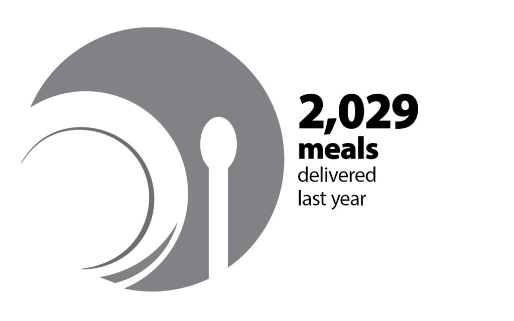 2029 meals delivered last year