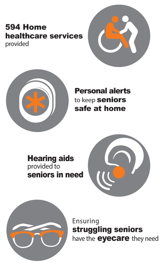 Home healthcare services, personal alerts, hearing aids, eyecare